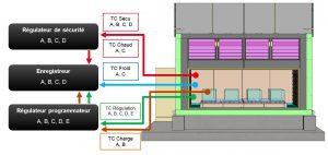 Fabrication de fours et étuves industriels selon normes et standard
